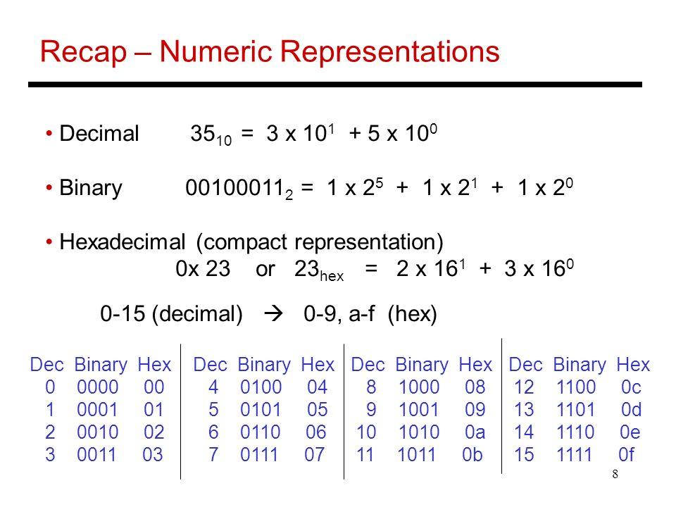 Recap – Numeric Representations