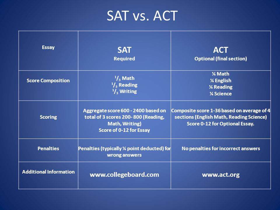 act essay vs sat essay Sat-act conversion tool plus important information about the sat and act and the key the forty-seven us colleges and universities that currently require or recommend that applicants take the optional sat essay or act writing sections include abilene christian university, amherst.