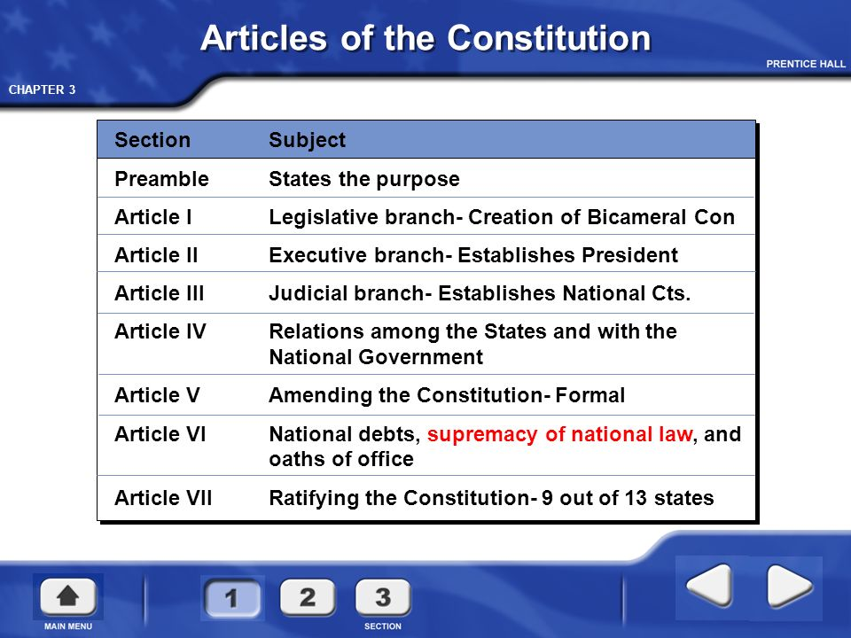 what are the purposes of articles i ii and iii of the constitution
