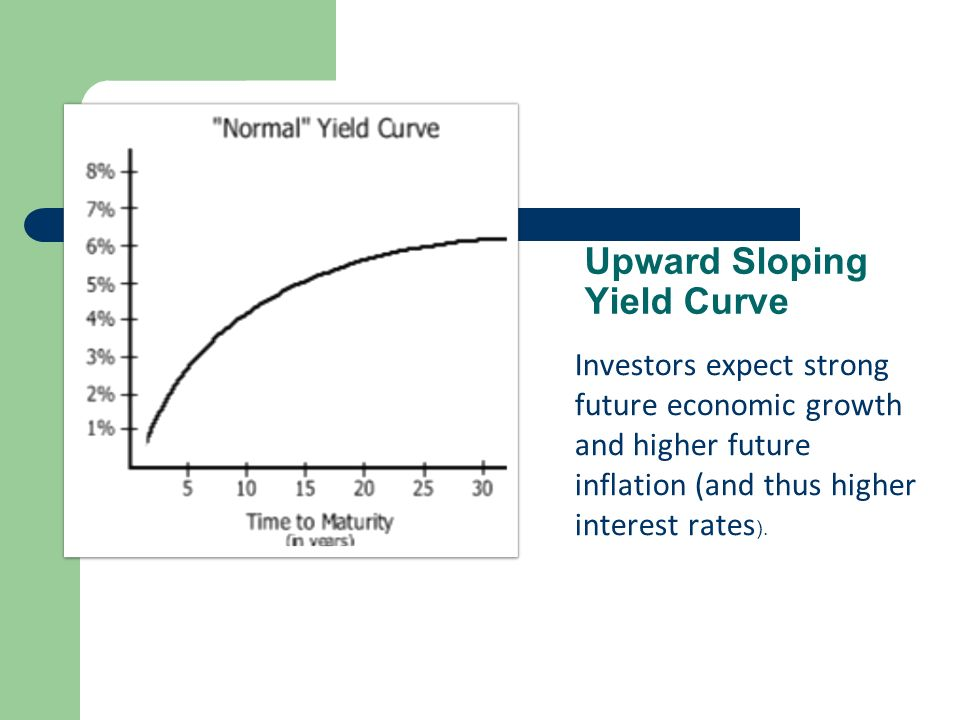 yield curve and inflation rates relationship