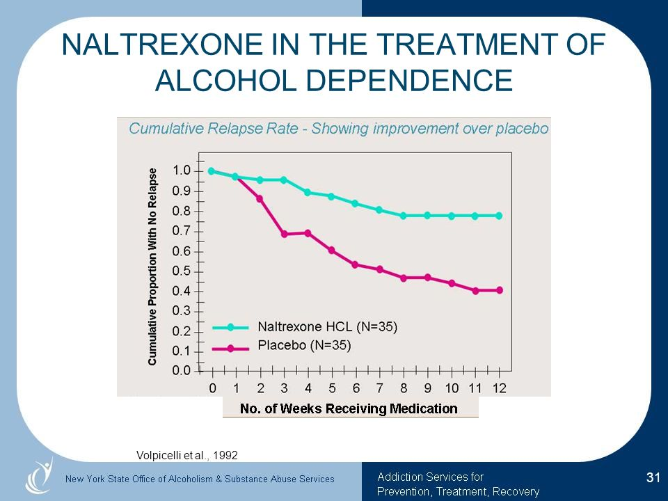 Revia Dosage For Alcoholism