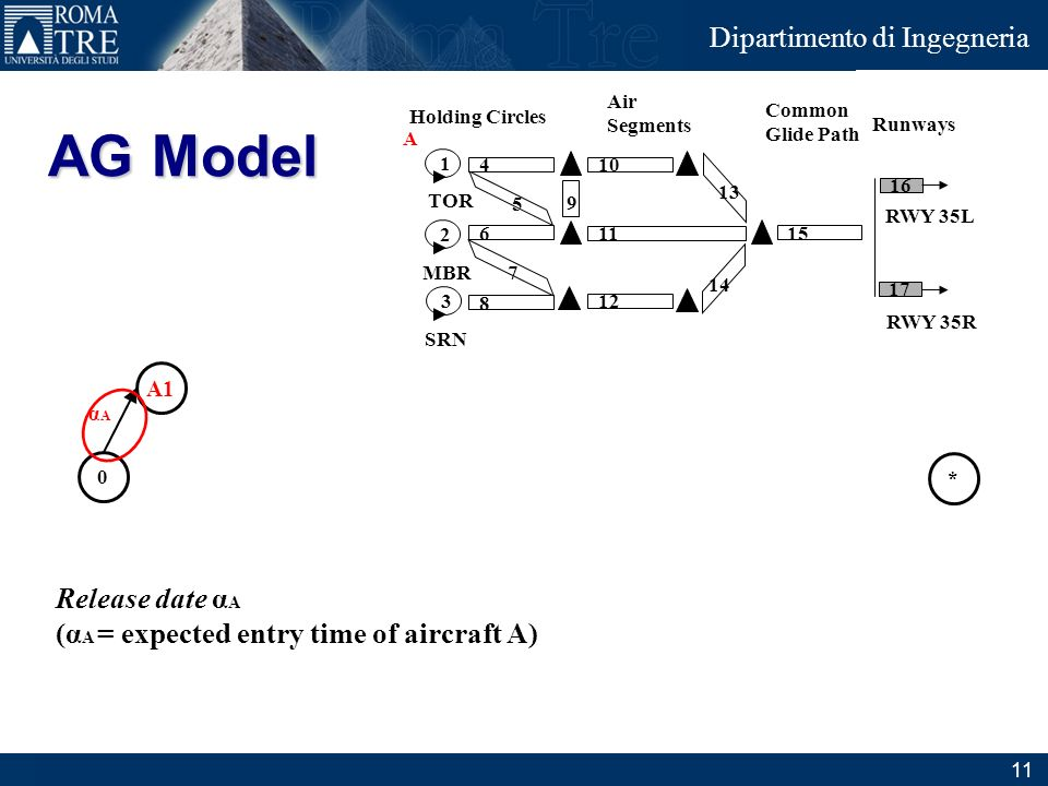 AG Model Release date αA (αA = expected entry time of aircraft A) A1