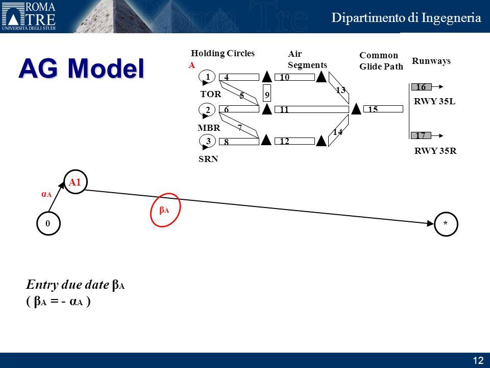 AG Model Entry due date βA ( βA = - αA ) A1 Holding Circles Air