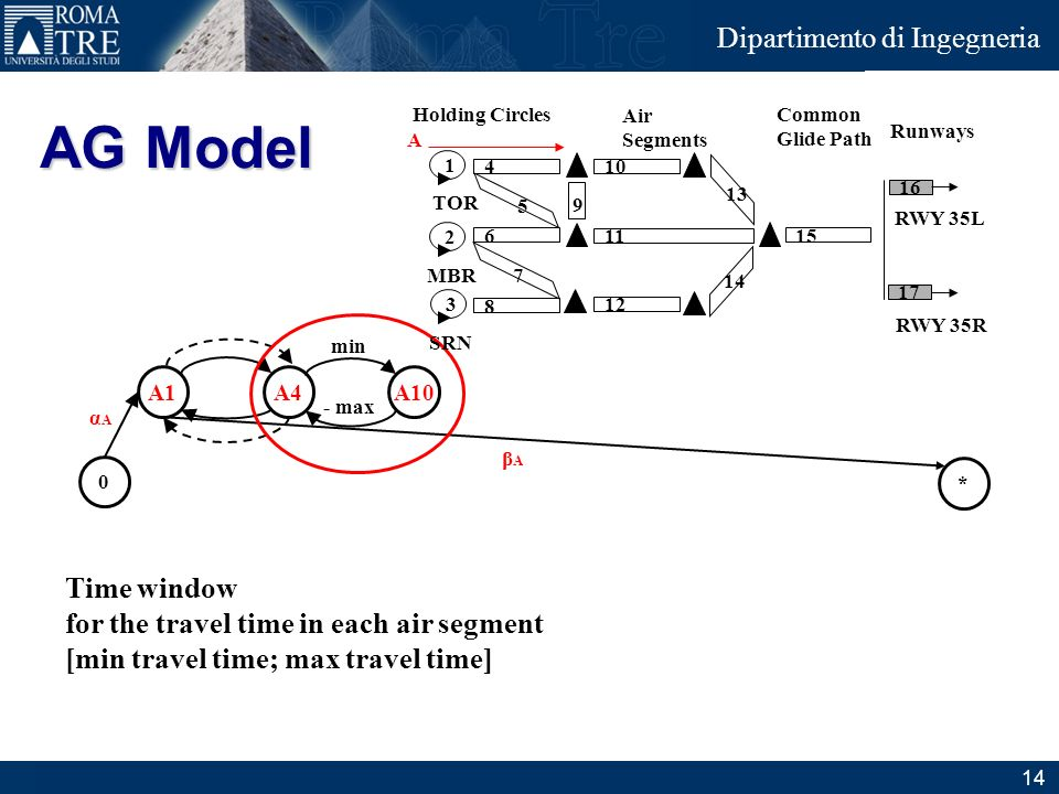AG Model Time window for the travel time in each air segment