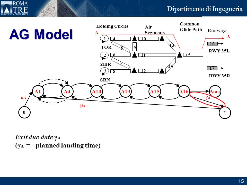 AG Model Exit due date γA (γA = - planned landing time) A1 A4 A10 A13