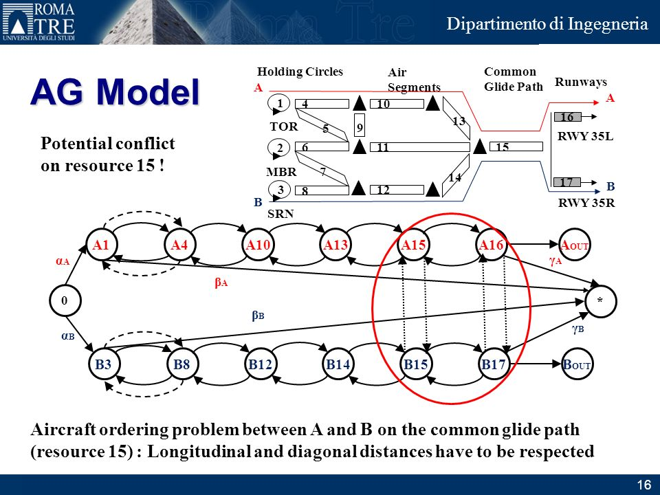 AG Model Potential conflict on resource 15 !