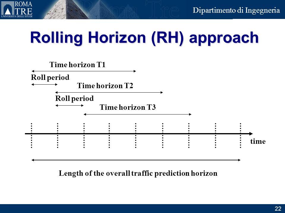 Rolling Horizon (RH) approach