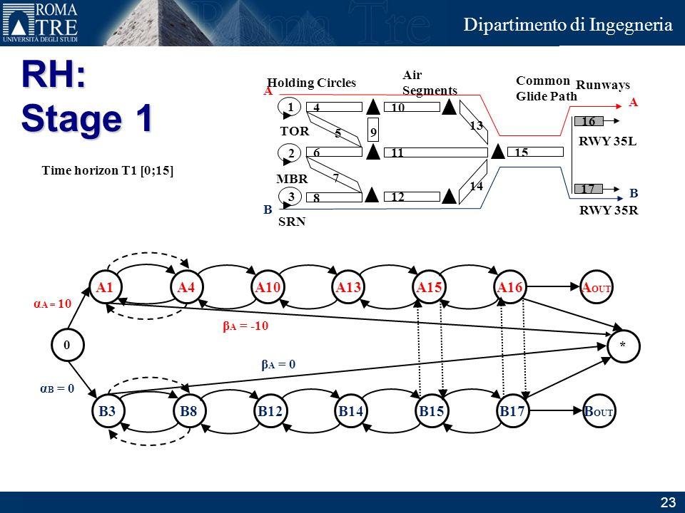 RH: Stage 1 A1 A4 A10 A13 A15 A16 AOUT B3 B8 B12 B14 B15 B17 BOUT