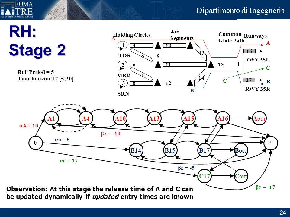 RH: Stage 2 A1 A4 A10 A13 A15 A16 AOUT B14 B15 B17 BOUT C17 COUT