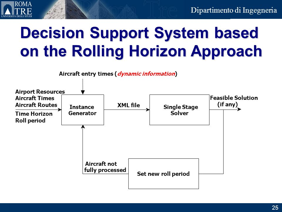 Decision Support System based on the Rolling Horizon Approach