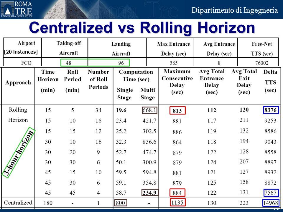 Centralized vs Rolling Horizon