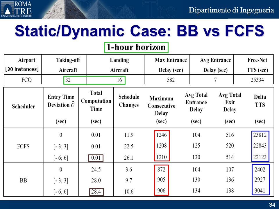 Static/Dynamic Case: BB vs FCFS