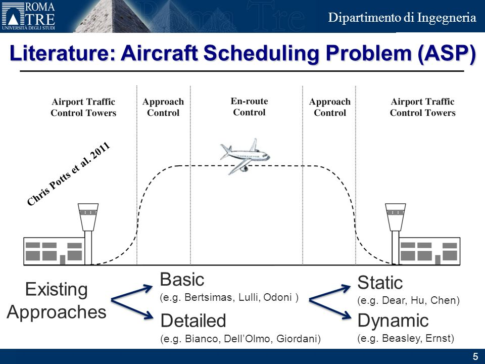 Literature: Aircraft Scheduling Problem (ASP)