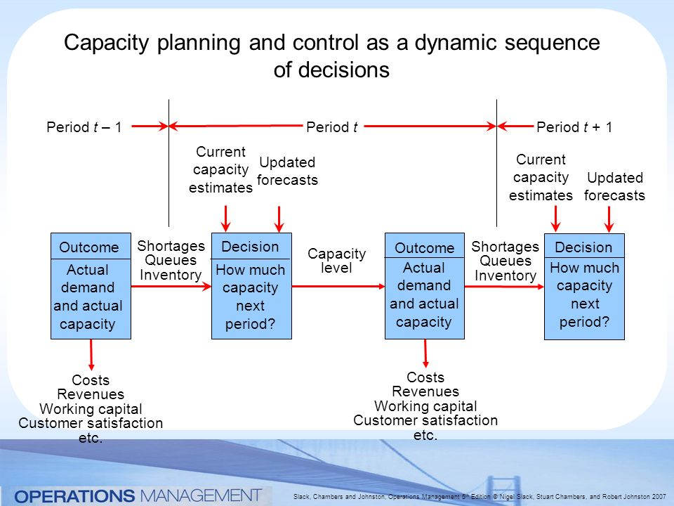 capacity planning essay Design of the production system involves be aftering for the inputs, transition procedure and end products of production operation the effectual direction of capacity is the most of import duty of production direction.