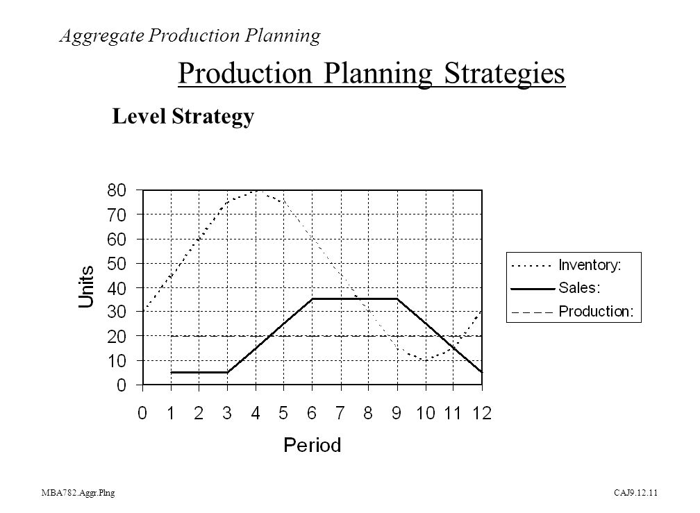 Operations Management Aggregate Planning - ppt download