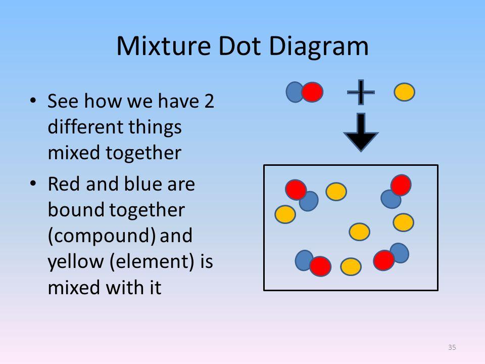 mixture diagram u2d2: classification of matter - ppt download