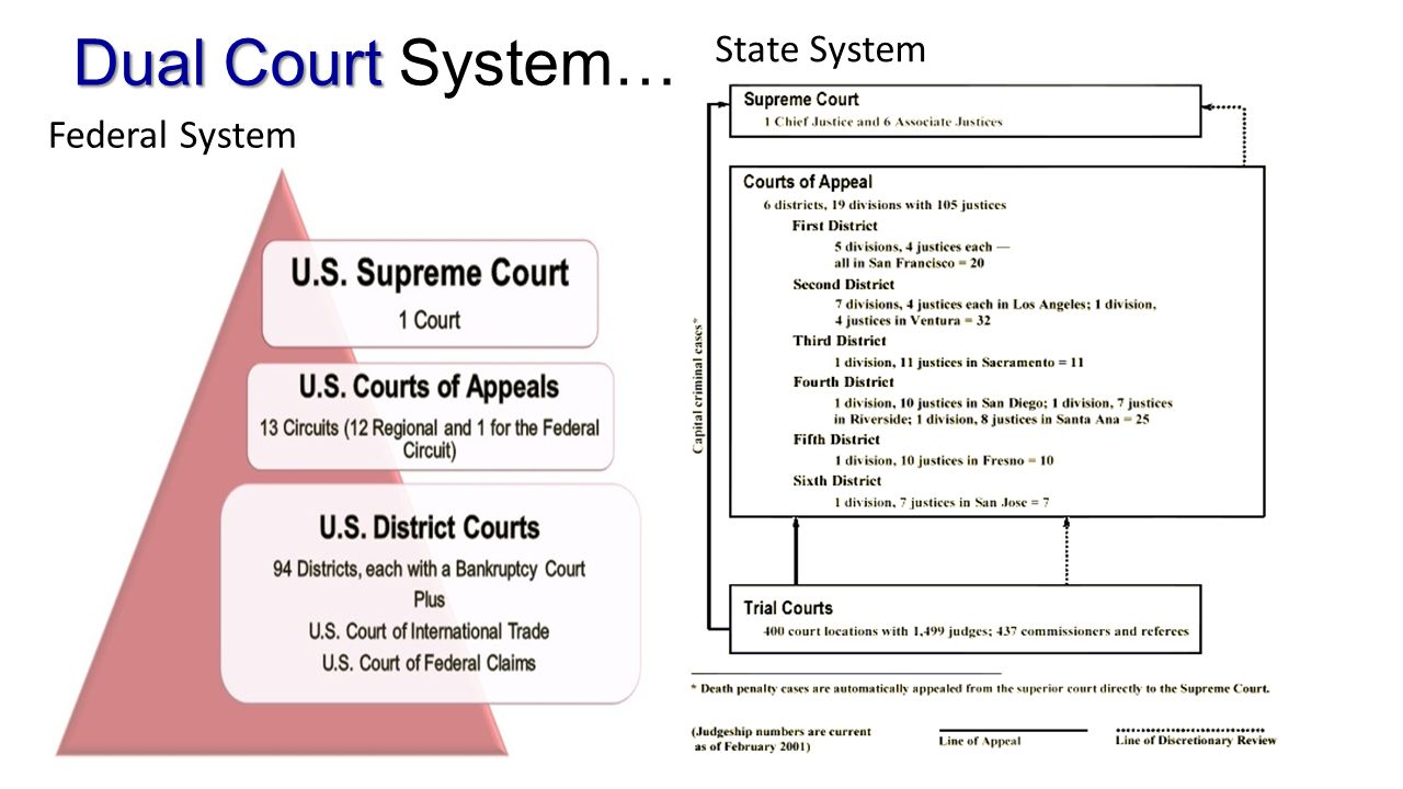 analysis of the judicial system of the united states Article three of the us constitution stated that [t]he judicial power of the united states, shall be vested in one supreme court, and in such inferior courts as the congress may from time to time ordain and establish the first actions of the newly created congress was to pass the judiciary act of.