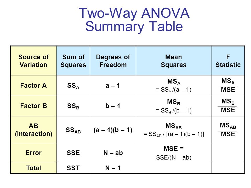 Lecture 9 1 analysis of variance ppt video online download for 1 way anova table