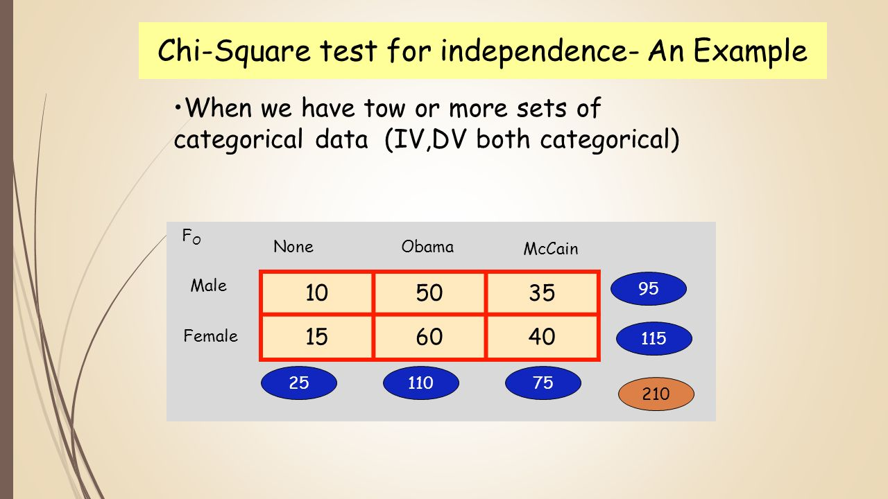 chi square You can type 03c7 , select this text and press alt + x and for subscript squaredpart, you can type 00b2 , select this text and again press the same keys alt + x.