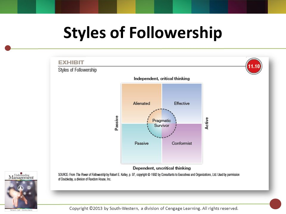 leadership week ppt  24 styles of followership