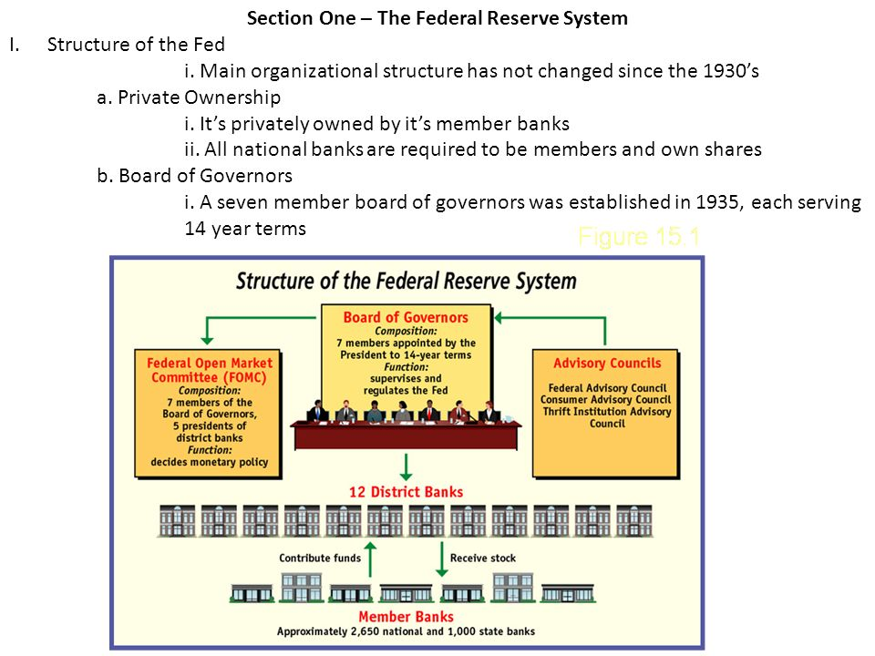 Federal Reserve System Structure Chapter 15 – ...