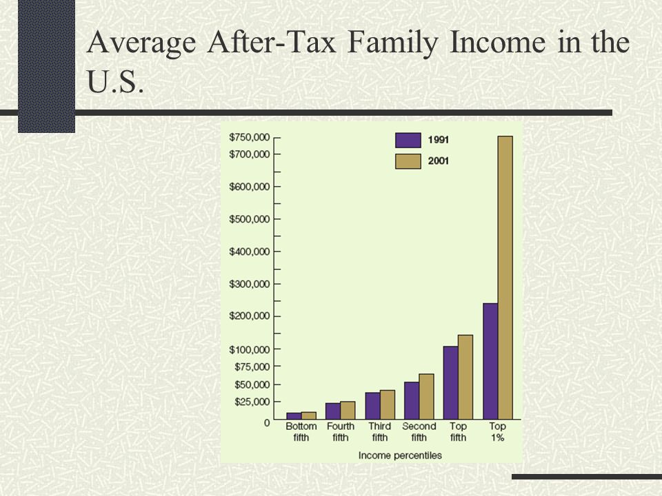 Average After-Tax Family Income in the U.S.