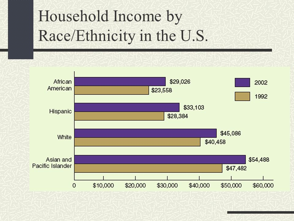 Household Income by Race/Ethnicity in the U.S.