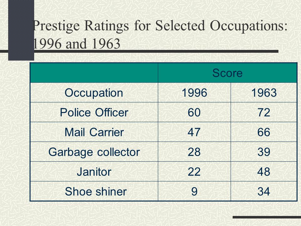 Prestige Ratings for Selected Occupations: 1996 and 1963