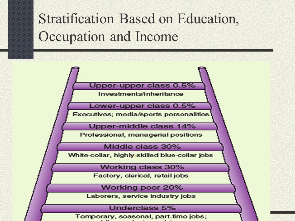 Stratification Based on Education, Occupation and Income