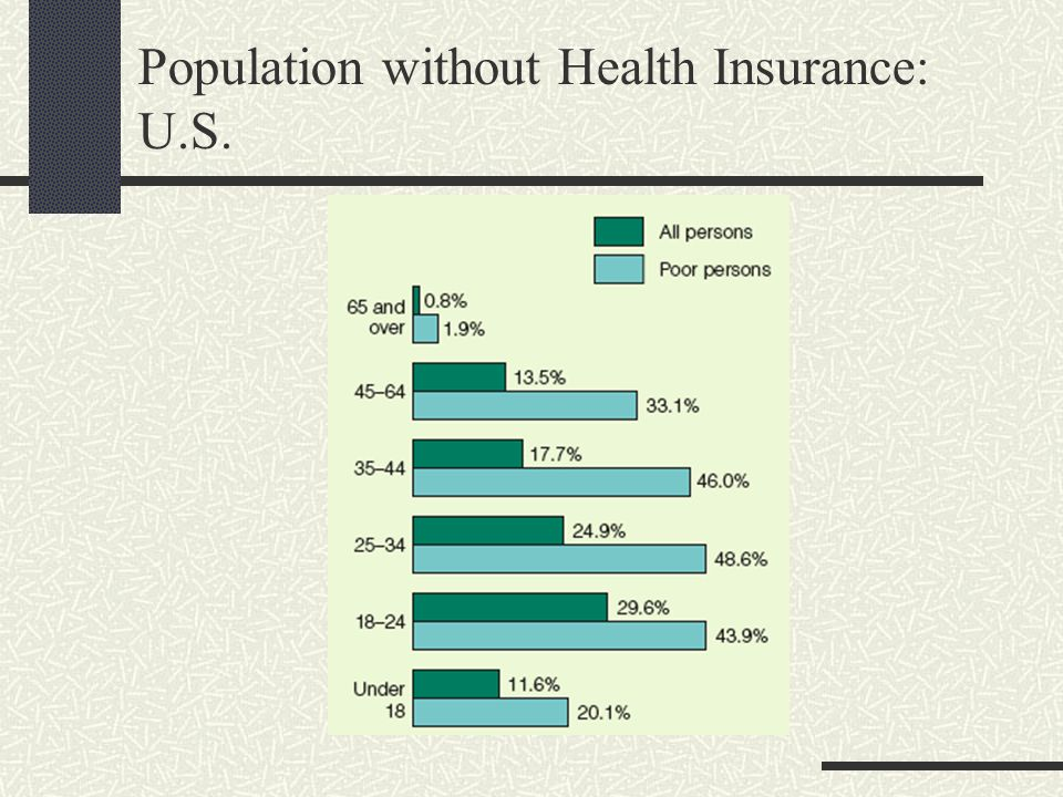 Population without Health Insurance: U.S.