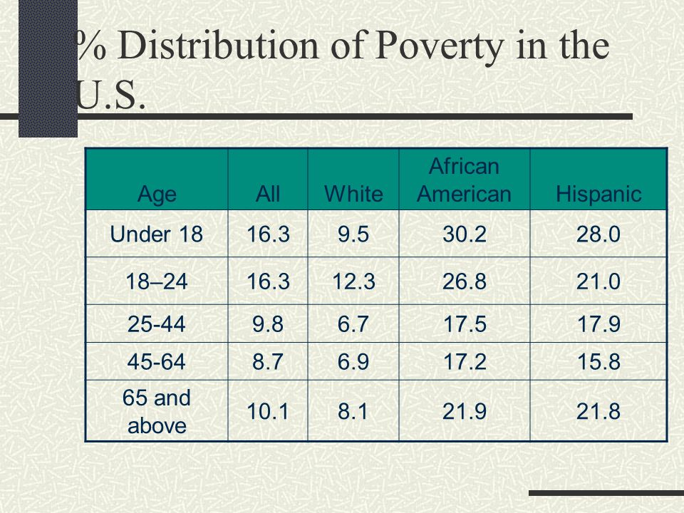 % Distribution of Poverty in the U.S.