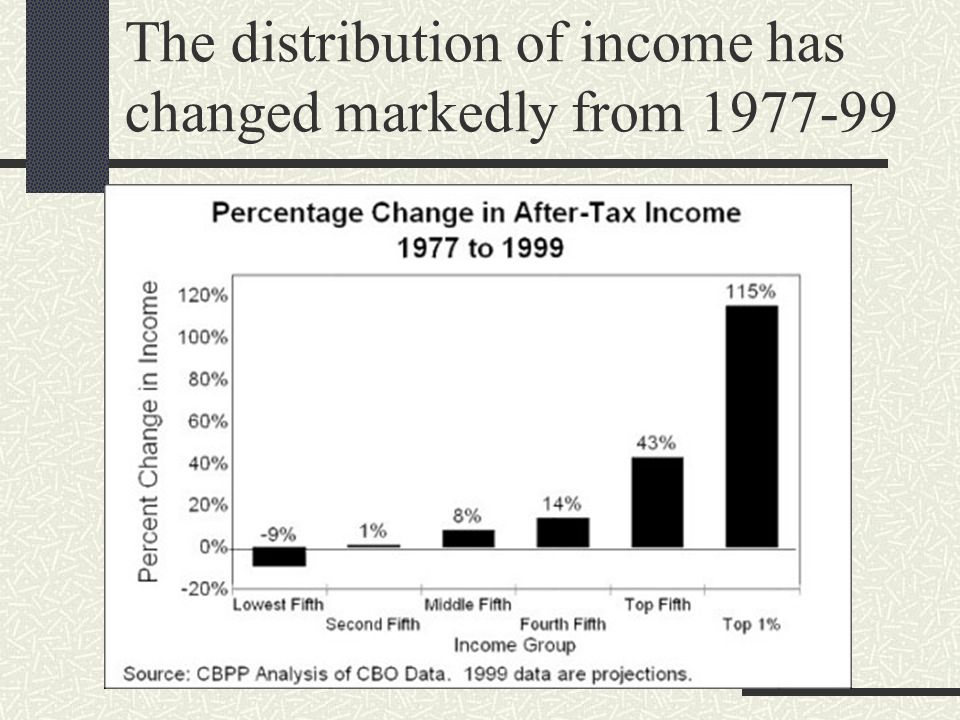The distribution of income has changed markedly from 1977-99