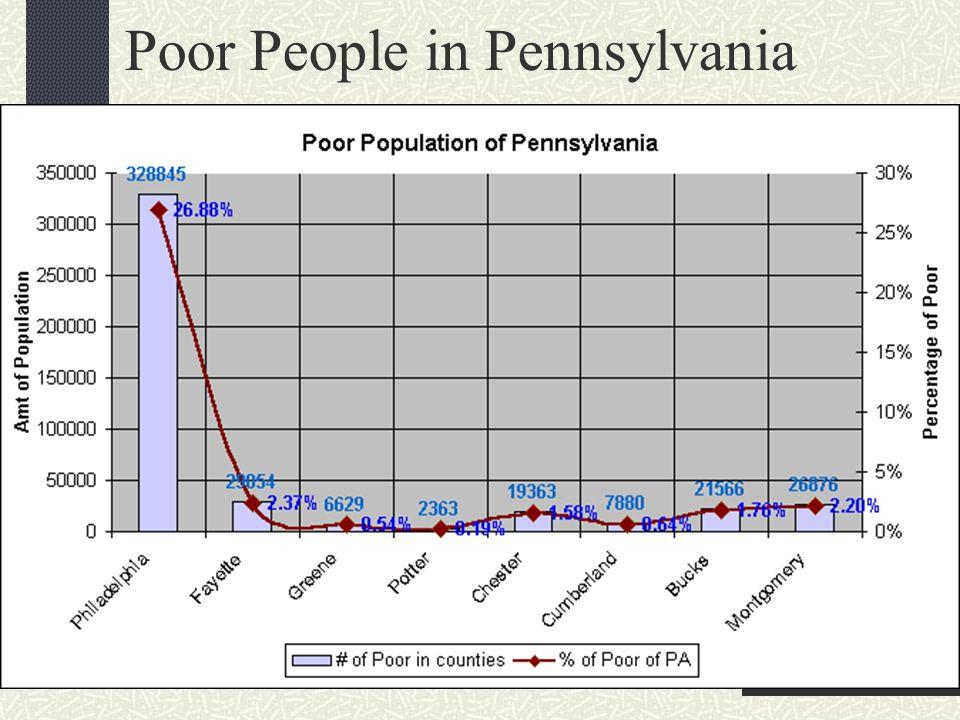 Poor People in Pennsylvania