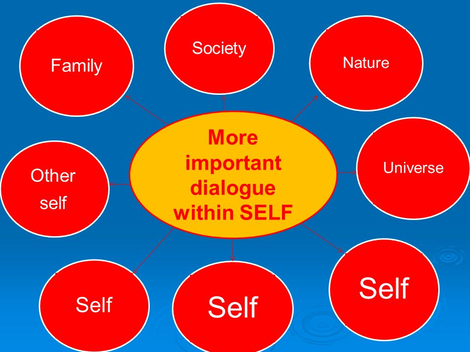 More important dialogue within SELF