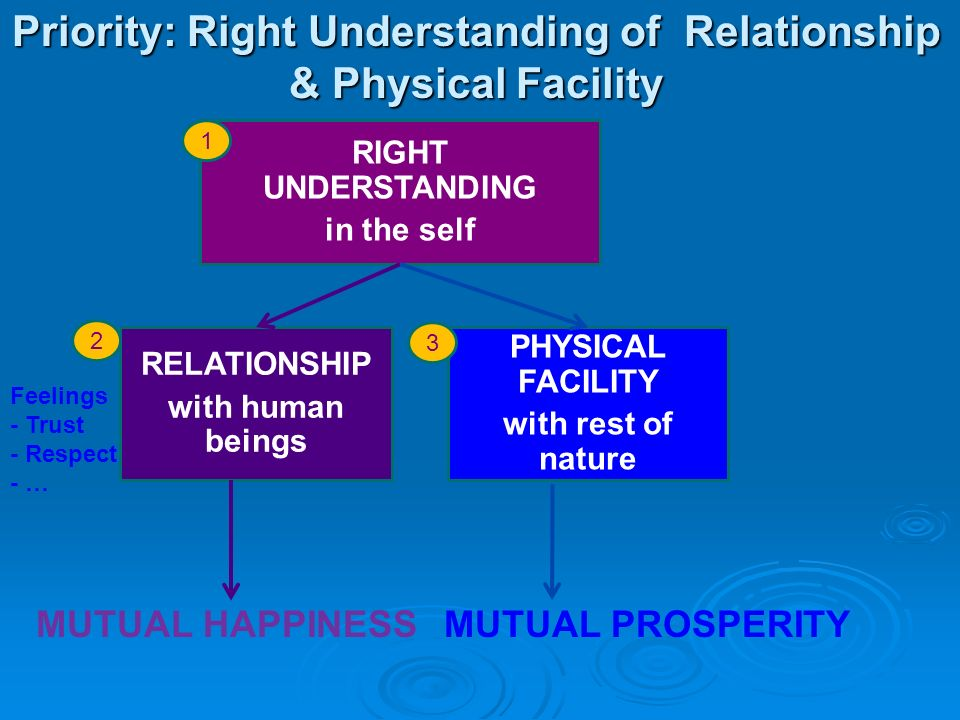 Priority: Right Understanding of Relationship & Physical Facility