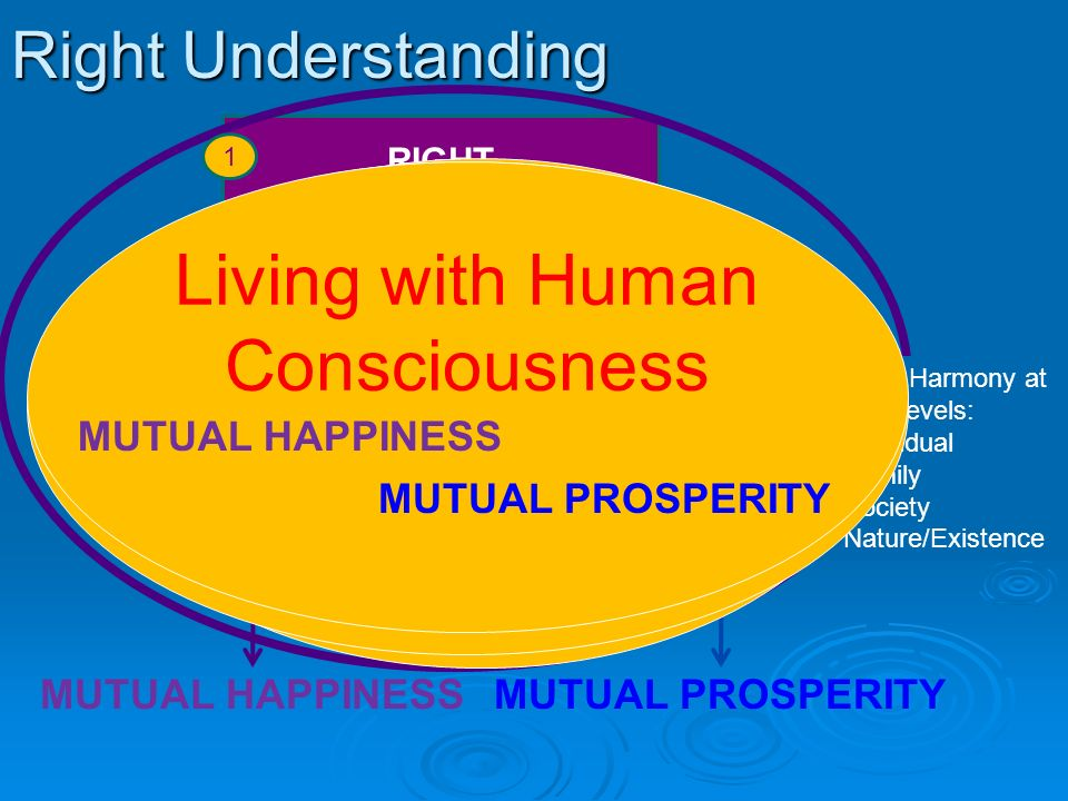 RELATIONSHIP with human beings