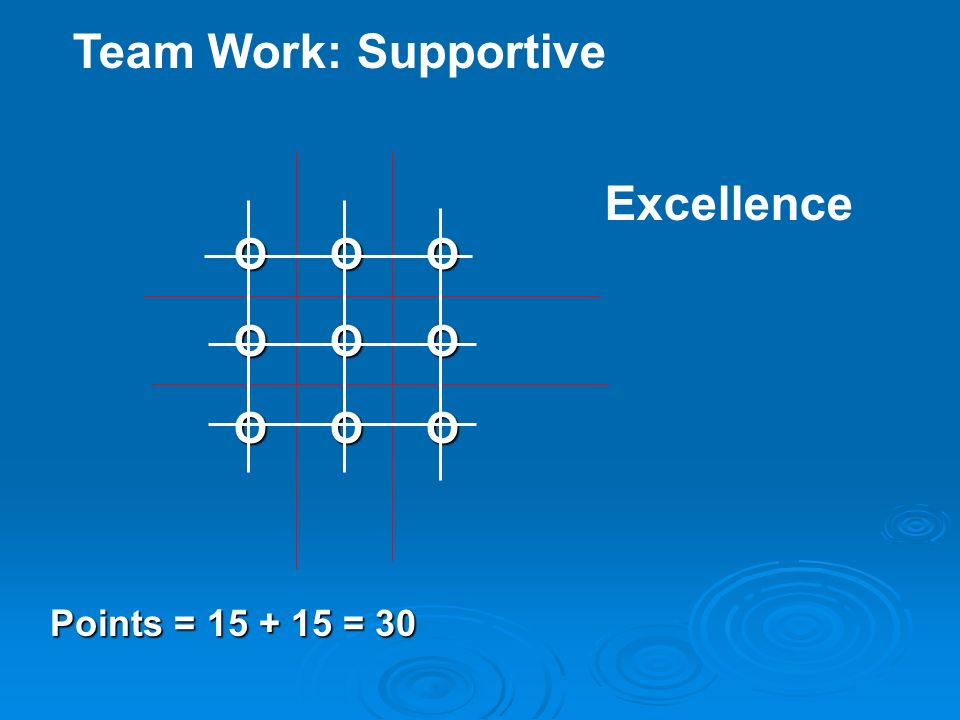 Team Work: Supportive O O O Points = 15 + 15 = 30 Excellence