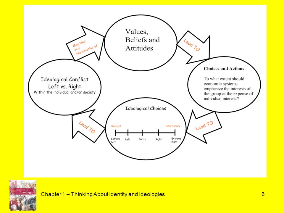 ideology as thinking values beliefs The title asks it all this is what is described as dominant ideology: the dominant ideology, in marxist theory, is the set of common values and beliefs.