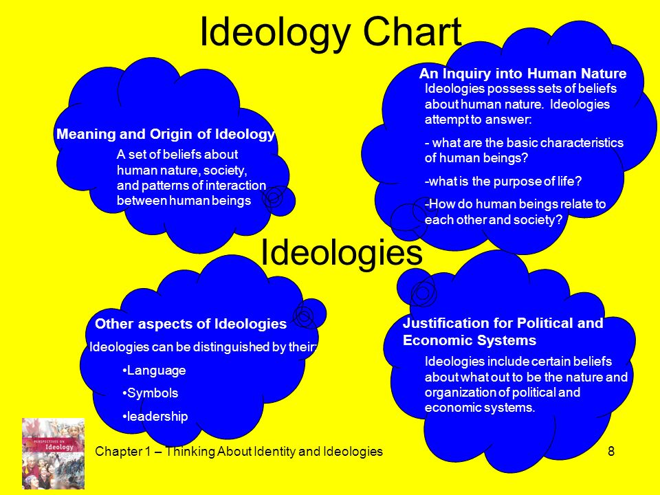 ideology as thinking values beliefs Synonyms for ideology at thesauruscom with free online thesaurus, antonyms, and definitions dictionary and word of the day.