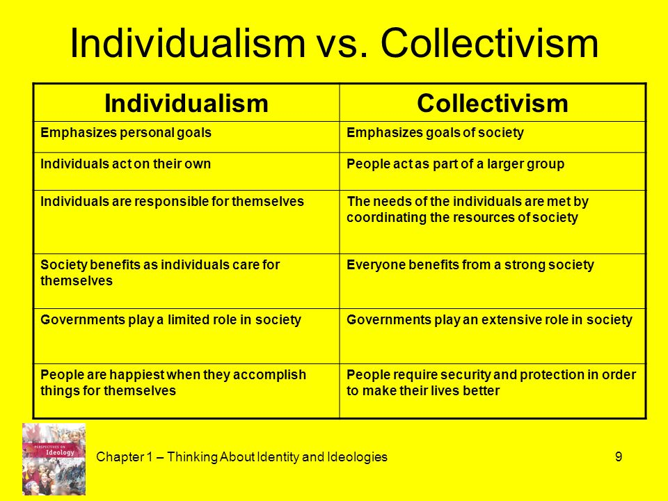 individualism vs collectivism All rights reserved by wwwijirstorg 139 a comparative study of individualism  vs collectivism and its impact on indian youth culture with special reference.