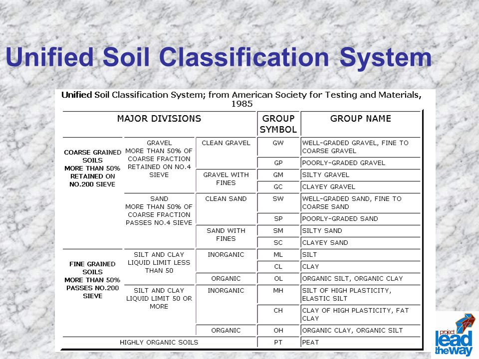 Soil classification ppt video online download for Soil classification