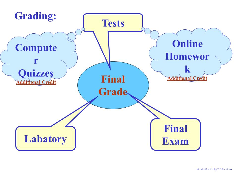 physics general physics i ppt video online  tests online homework computer quizzes final grade final exam labatory