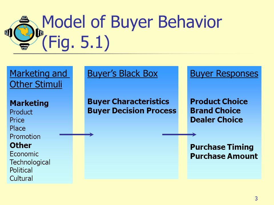 customer buying behaviour Consumer buying behavior refers to the buying behavior of the ultimate consumer a firm needs to analyze buying behavior for: buyers reactions to a firms marketing strategy has a great impact on the firms success.