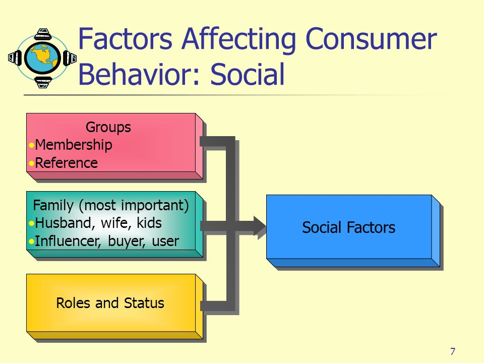 Top 3 Factors Affecting Individual Behaviour