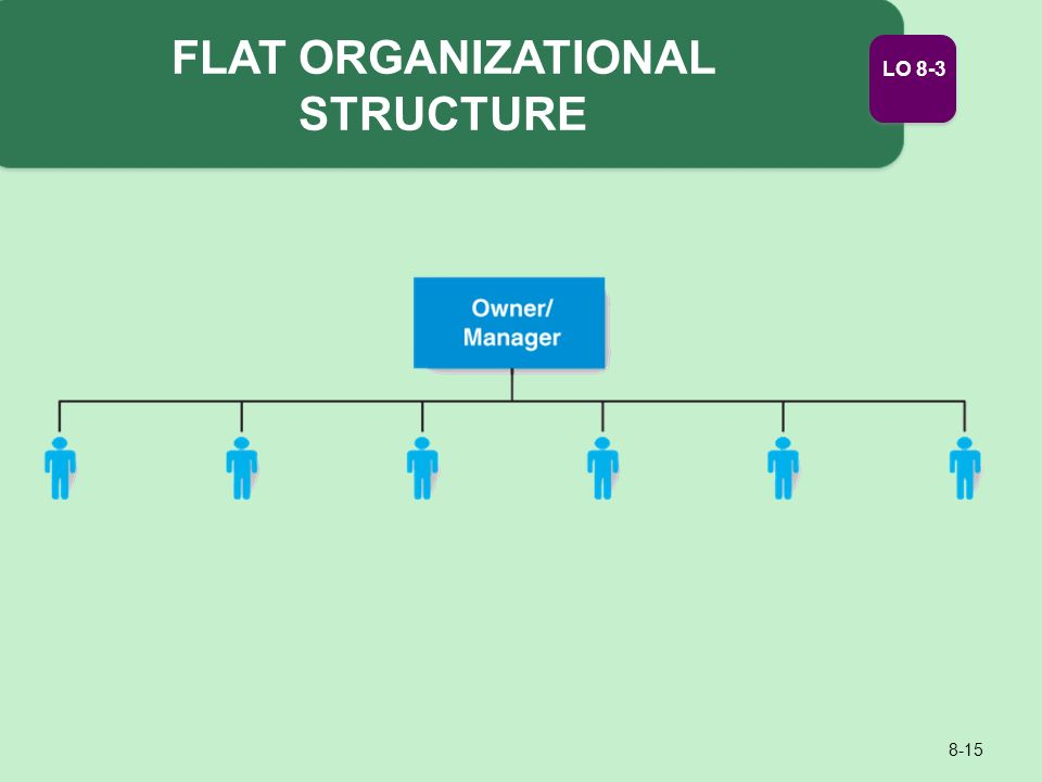 organizational structure today s organizations structured Structurehtml organizational structure refers to of today's organizational structures structured organizations.