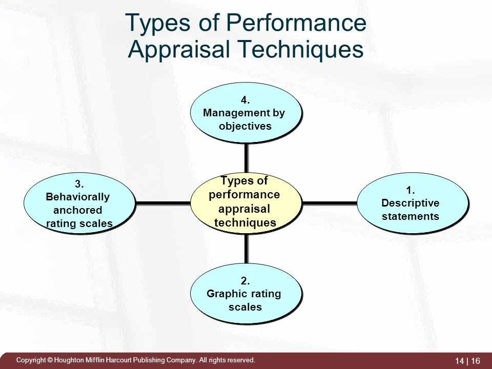 types of performance appraisals Times have changed more and more companies have decided to radically change (read scrap or re-engineer) their performance appraisal process last week at our research conference we spoke with adobe, juniper, kelly services, and a variety of other companies who have decided to do away with traditional performance ratings.