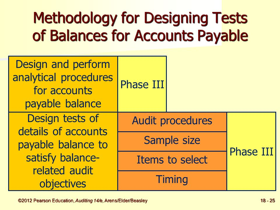 Audit of the Acquisition and Payment Cycle: Tests of Controls ...