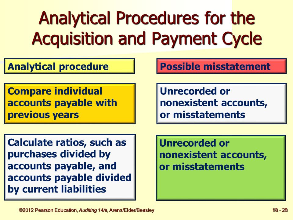 Example of Audit Procedures