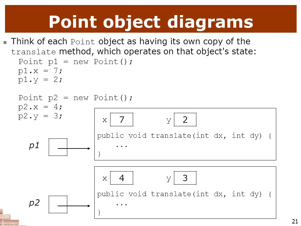 Point object diagrams Think of each Point object as having its own copy of the translate method, which operates on that object s state: