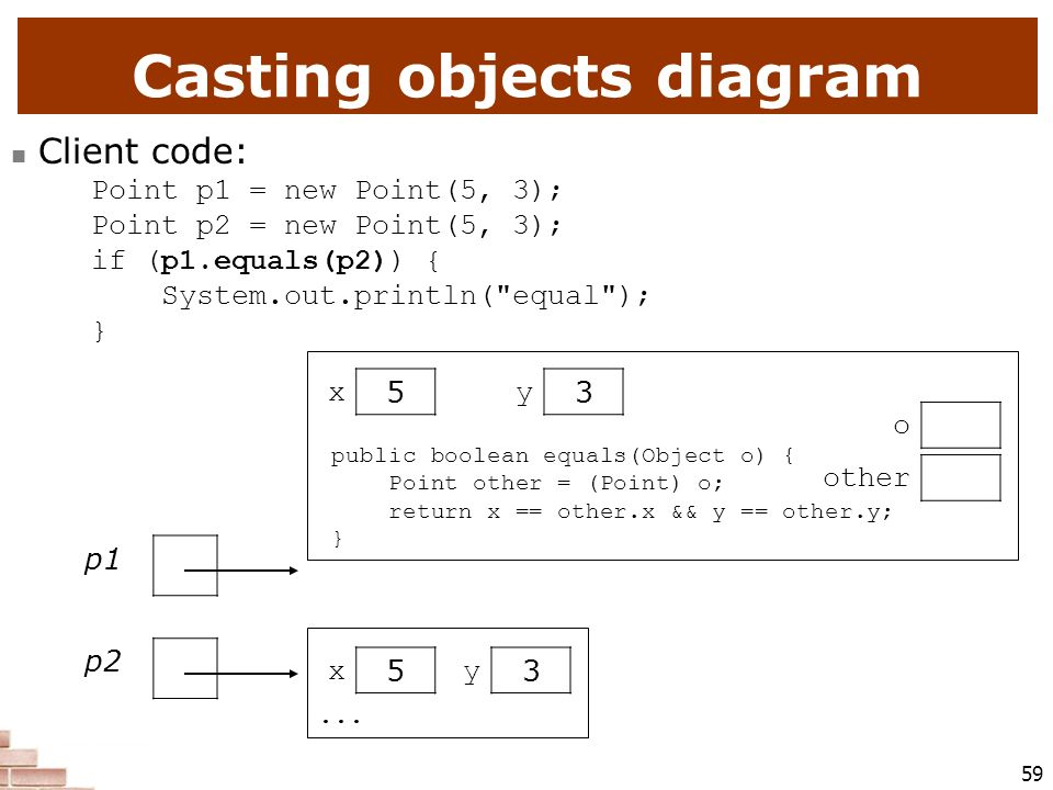 Casting objects diagram